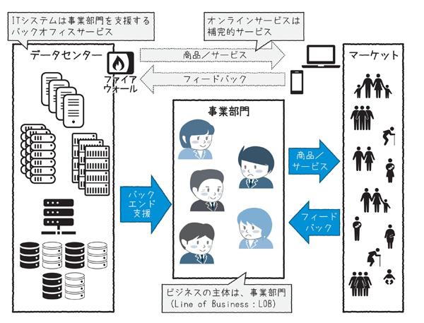 図1.2 従来型IT活用モデル