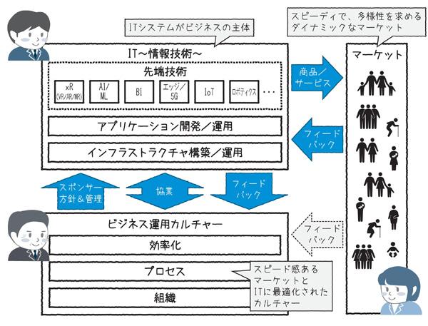 図1.3 DX構造モデル