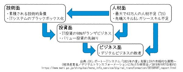 図1.4 日本のITシステムが陥っている負の構造