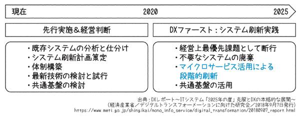 図1.10 DXファースト実践の時間軸