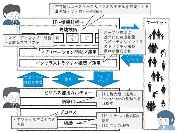 図1.11 構造化されたDX推進戦略