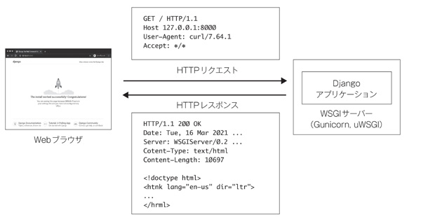 図1 HTTP/1.1リクエストとレスポンスの様子