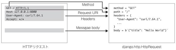 図2 HTTPのリクエストがHttpRequestオブジェクトに変換される