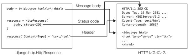 図3 HttpResponseオブジェクトの各フィールドが、HTTPのレスポンスに対応する