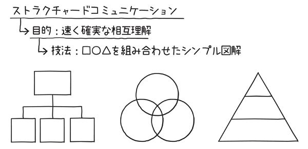 図1.1.1 ストラクチャードコミュニケーションは□○△を組み合わせたシンプル図解