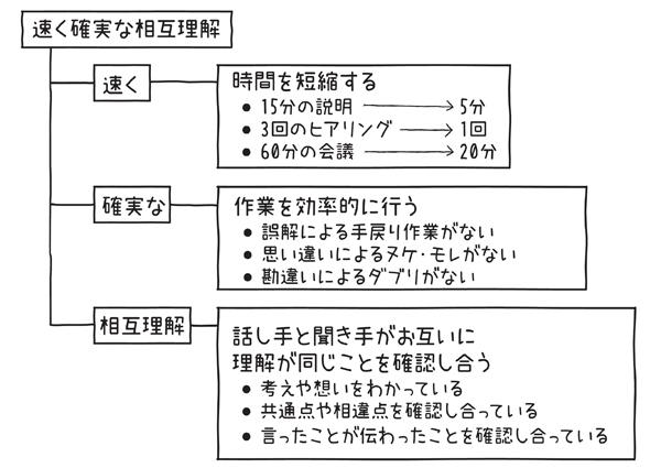 図1.1.2 ストラクチャードコミュニケーションの目的