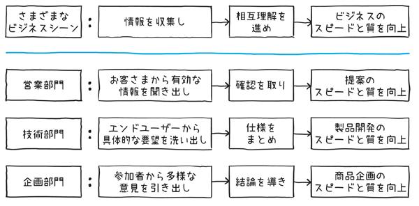 図1.2.1 さまざまなビジネスシーンにおけるシンプル図解の手順と効果