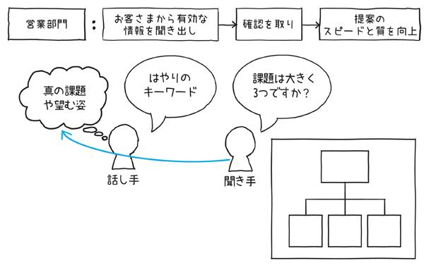 図1.2.2 シンプル図解で提案のスピードと質が向上