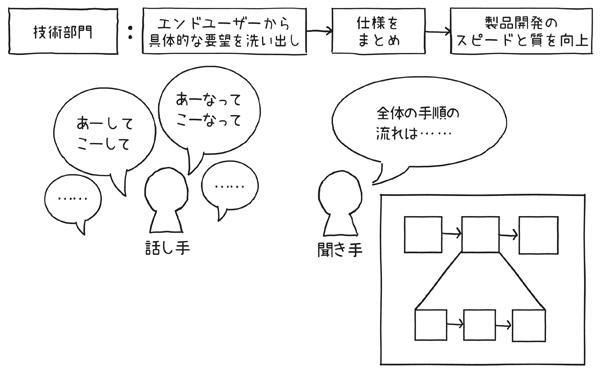 図1.2.3 シンプル図解でシステム開発のスピードと質が向上
