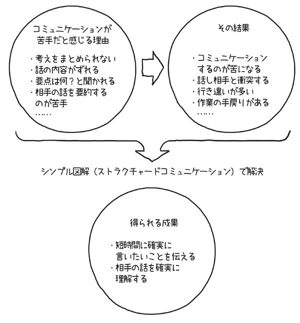 図1.3.1 シンプル図解でコミュニケーションの問題を解決