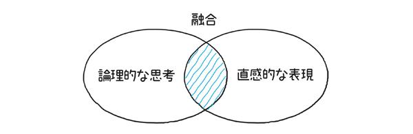 図1.5.1 シンプル図解では論理的な思考と直感的な表現が融合している
