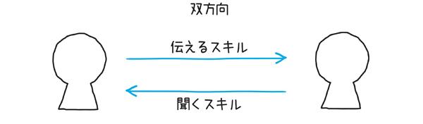 図1.5.2 シンプル図解では伝えるスキルと聞くスキルの両方が含まれる