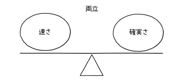 図1.5.3 シンプル図解では速さと確実さが両立する