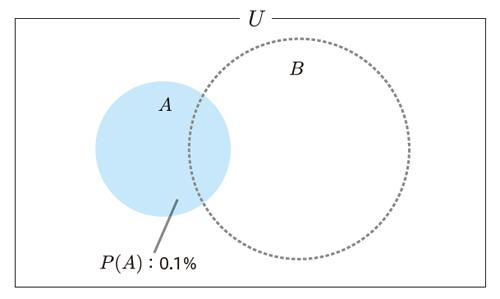 図4.2 検査を受ける前の病気の確率