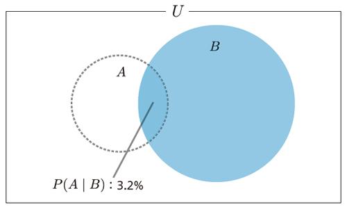 図4.3 検査を受けて陽性反応であった場合の病気の確率