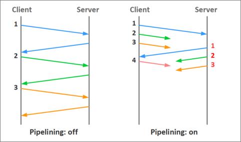 HTTPパイプライン