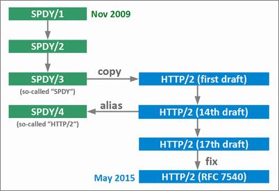 HTTP/2とSPDYの関係。HTTP/2の仕様策定はSPDY/3をコピーして開始された