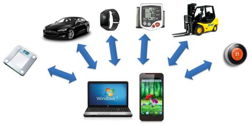 IoT時代のマルチデバイス開発環...