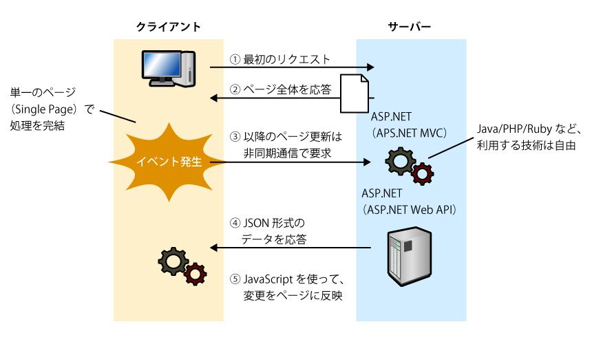 ASP.NET 5+AngularJSでトレンドなSPAアプリを開発しよう! (1/4):CodeZine(コードジン)